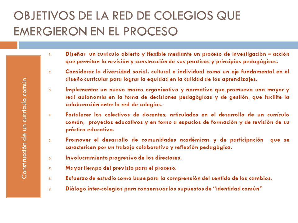 OBJETIVOS DE LA RED DE COLEGIOS QUE EMERGIERON EN EL PROCESO