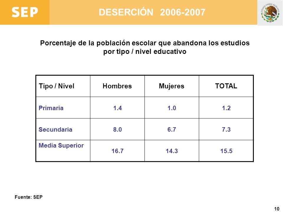 DESERCIÓN 2006-2007 Porcentaje de la población escolar que abandona los estudios por tipo / nivel educativo.