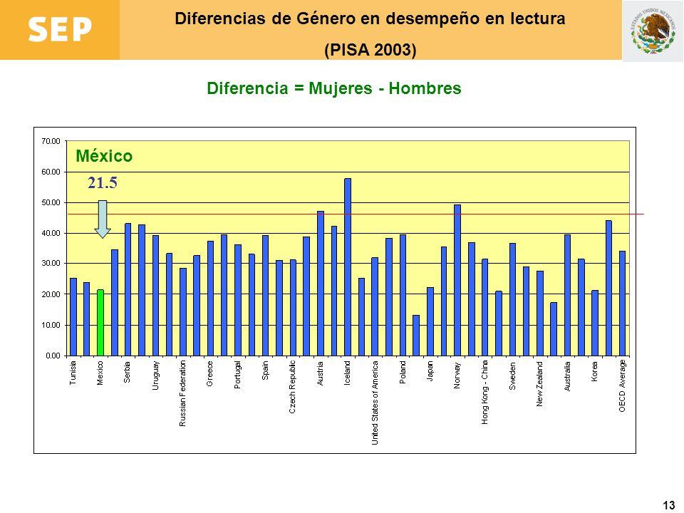 Diferencias de Género en desempeño en lectura (PISA 2003)