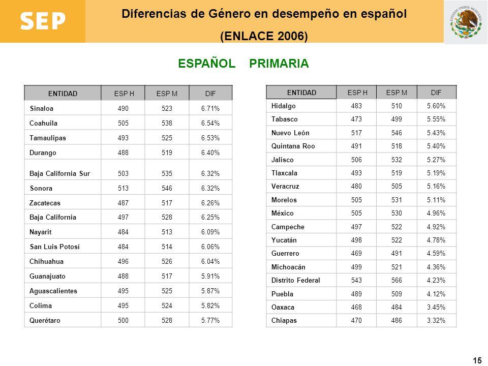 Diferencias de Género en desempeño en español