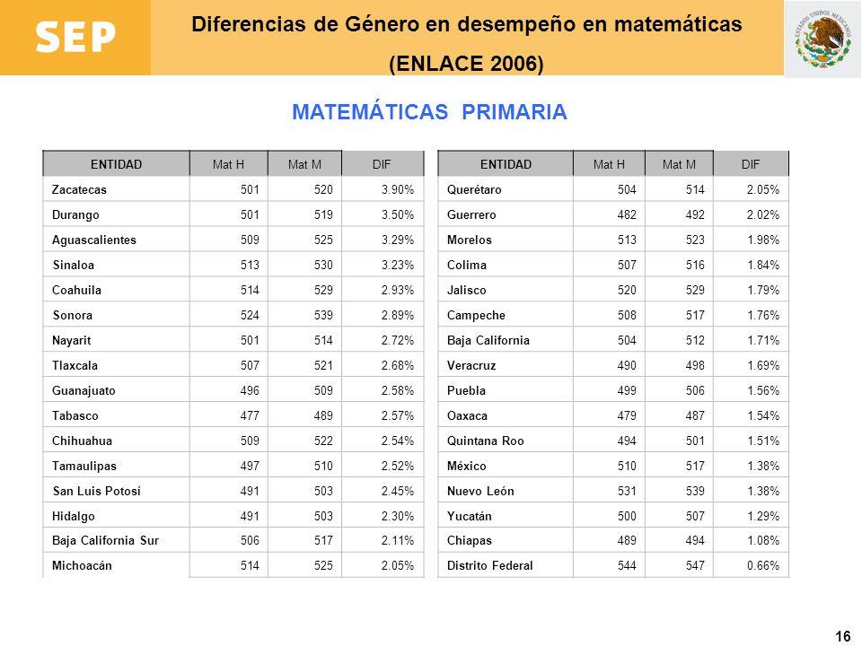 Diferencias de Género en desempeño en matemáticas