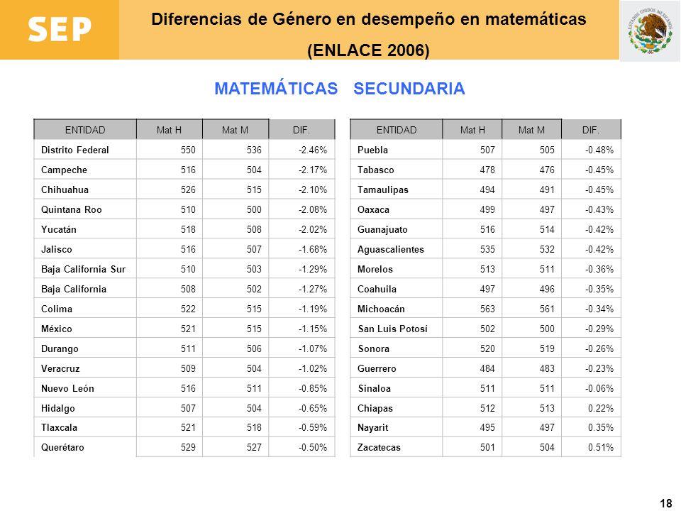 Diferencias de Género en desempeño en matemáticas (ENLACE 2006)