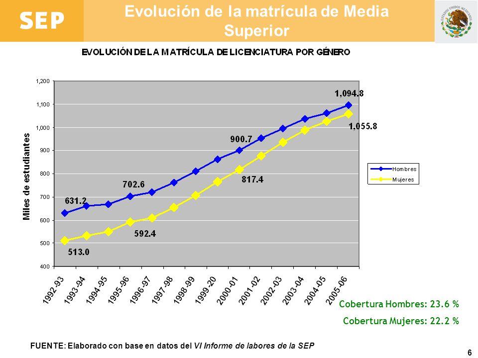 Evolución de la matrícula de Media Superior