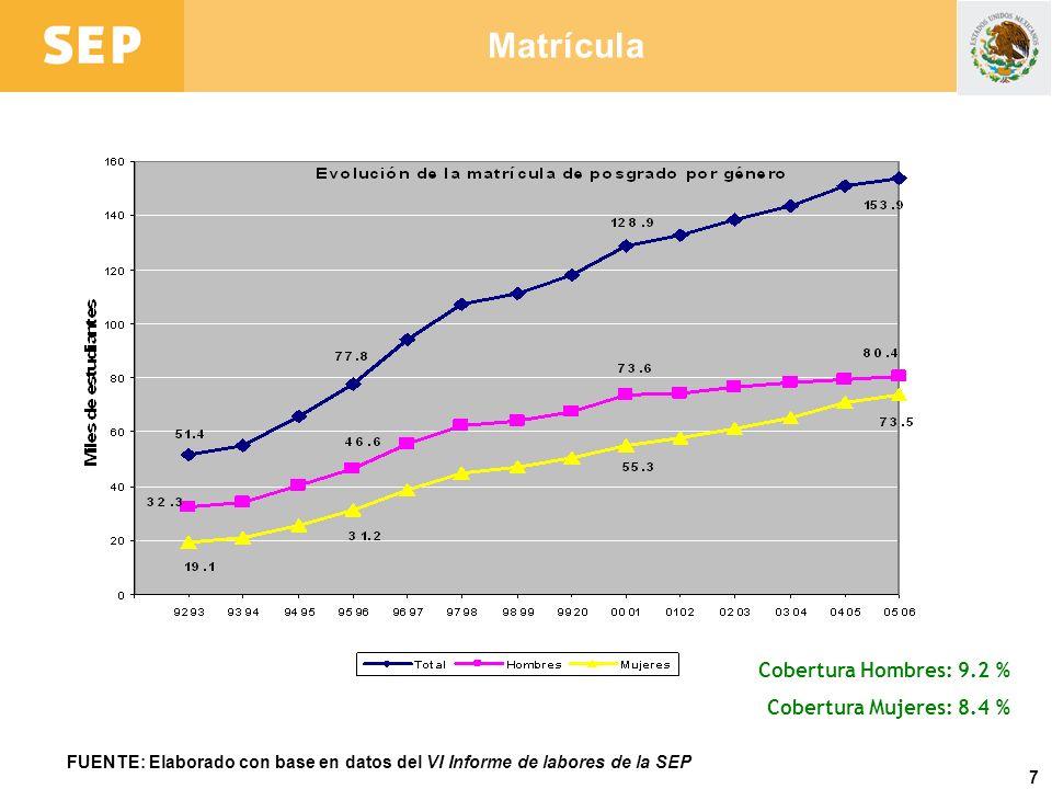 Matrícula Cobertura Hombres: 9.2 % Cobertura Mujeres: 8.4 %