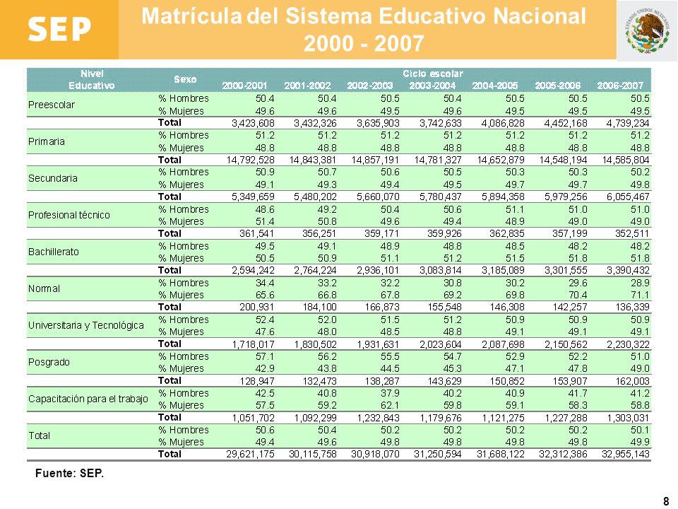 Matrícula del Sistema Educativo Nacional 2000 - 2007