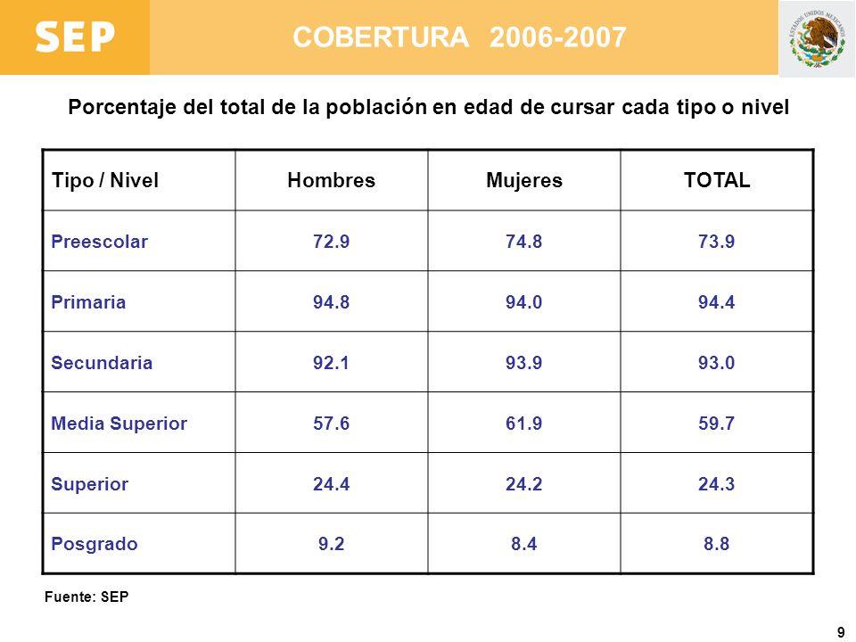 COBERTURA 2006-2007 Porcentaje del total de la población en edad de cursar cada tipo o nivel. Tipo / Nivel.