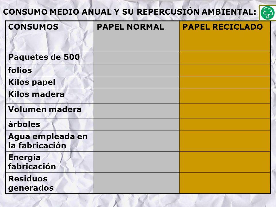 CONSUMO MEDIO ANUAL Y SU REPERCUSIÓN AMBIENTAL: