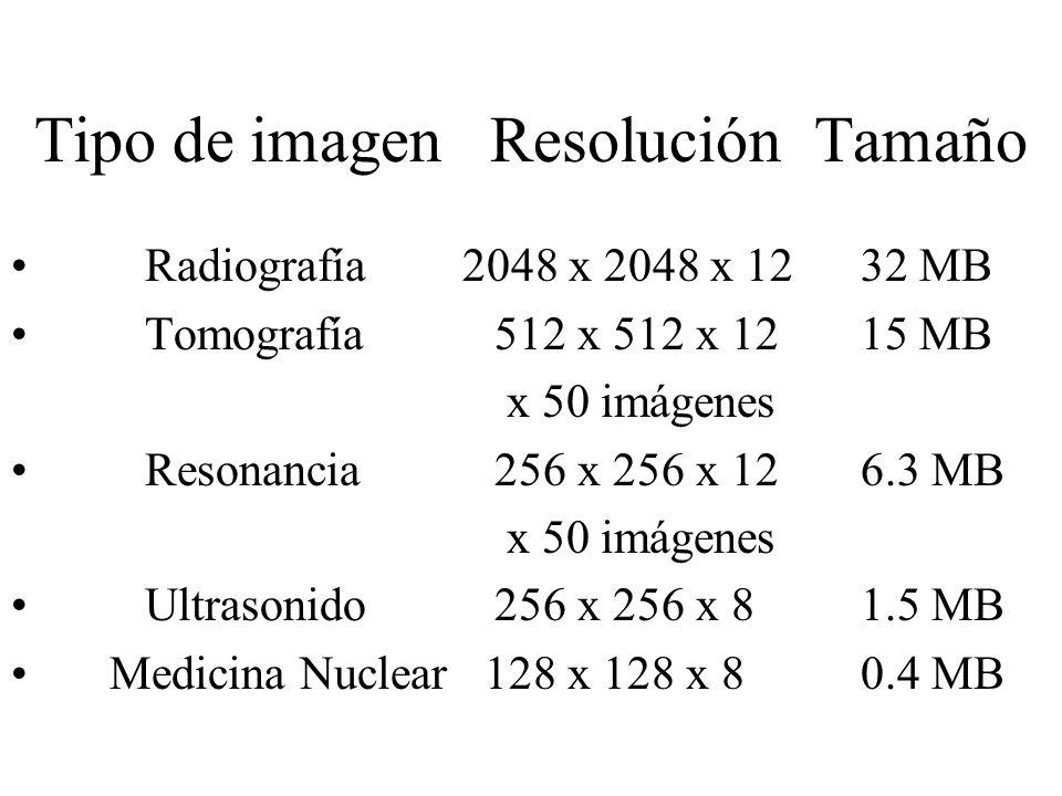 Tipo de imagen Resolución Tamaño