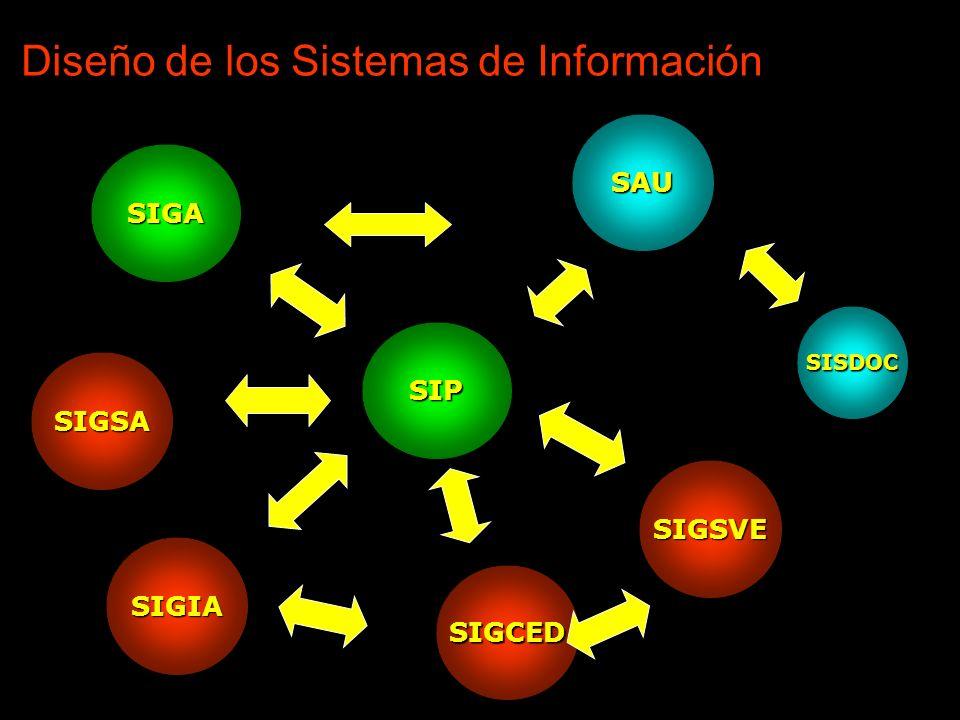 Diseño de los Sistemas de Información