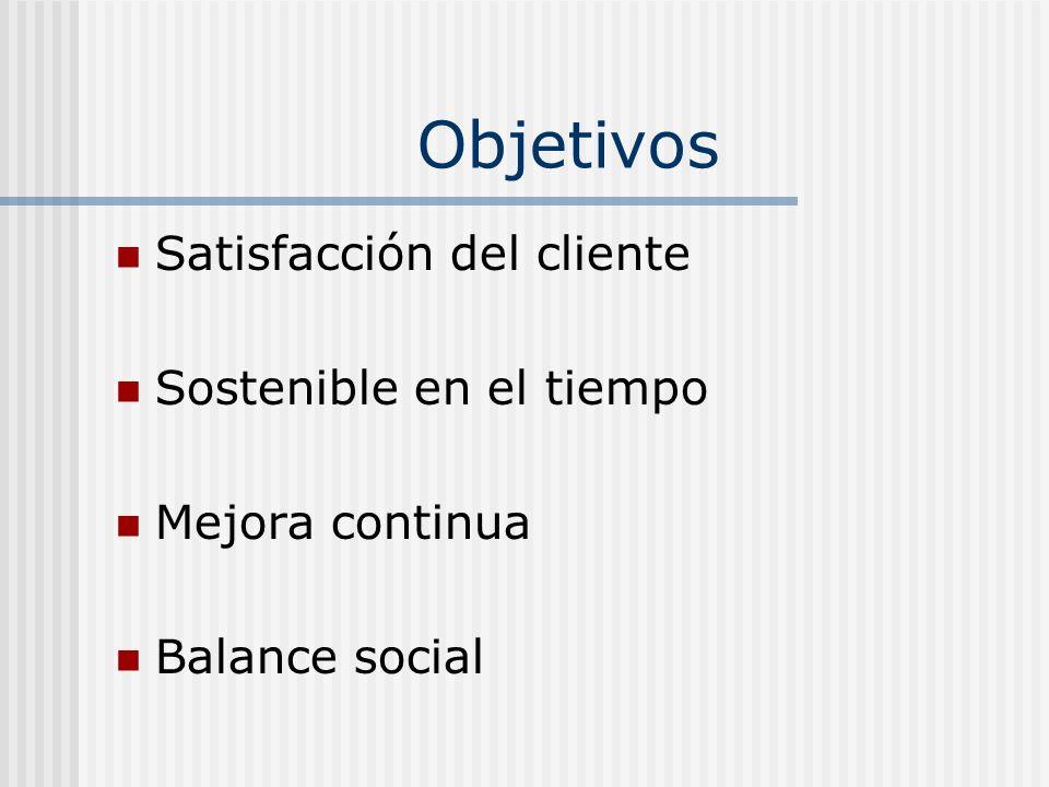 Objetivos Satisfacción del cliente Sostenible en el tiempo