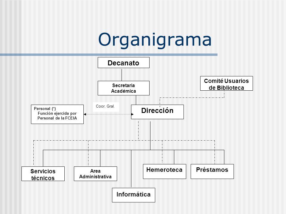 Organigrama Decanato Dirección Hemeroteca Préstamos Informática