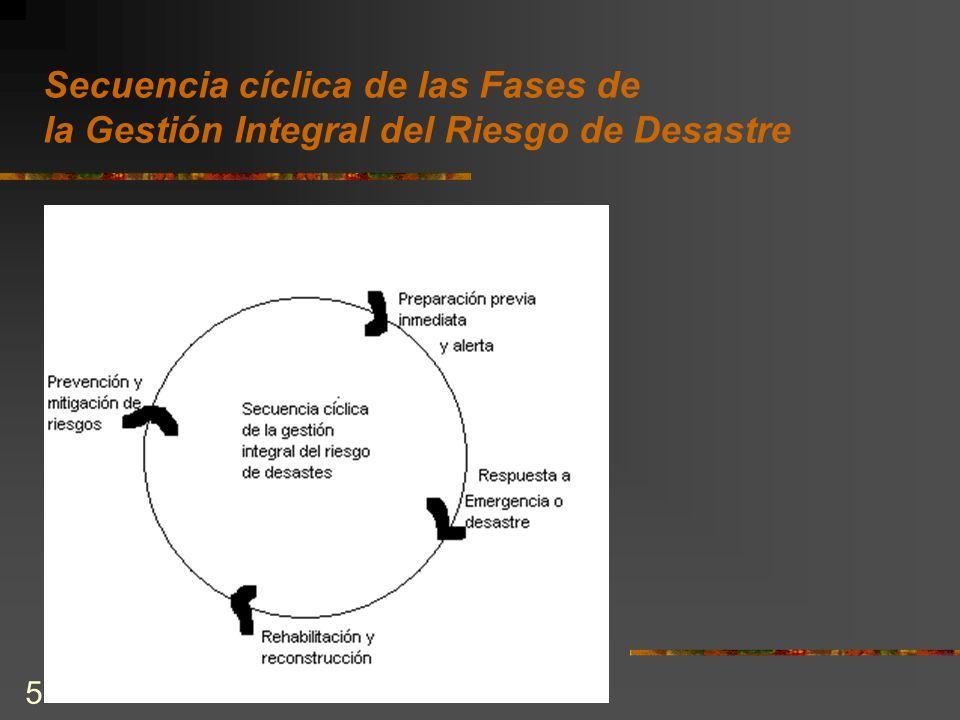 Secuencia cíclica de las Fases de la Gestión Integral del Riesgo de Desastre