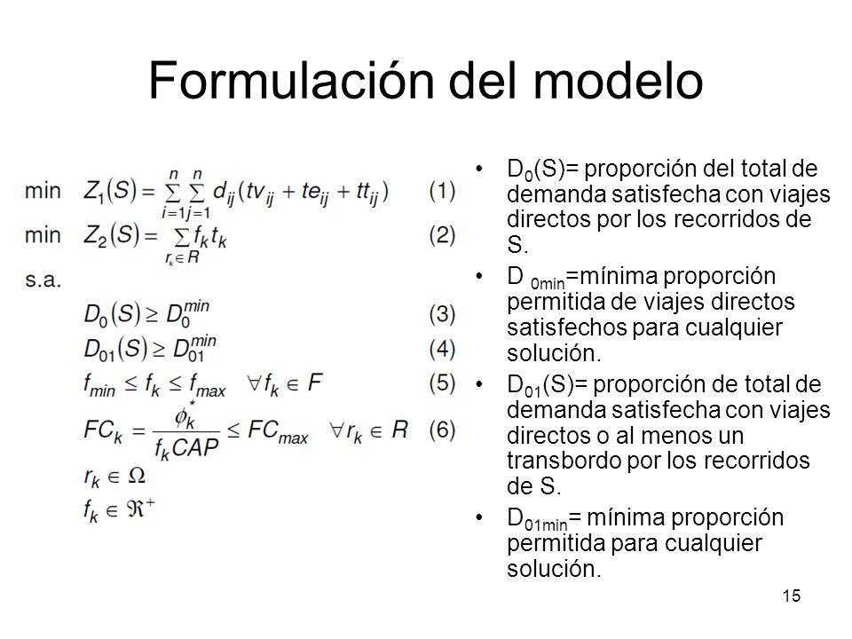 Formulación del modelo