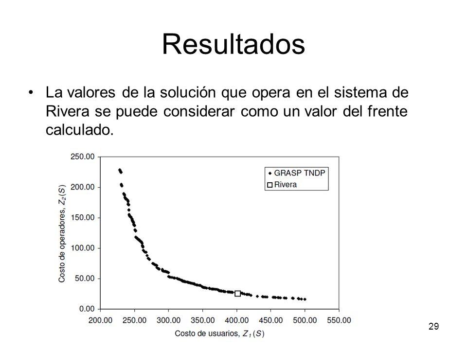 Resultados La valores de la solución que opera en el sistema de Rivera se puede considerar como un valor del frente calculado.