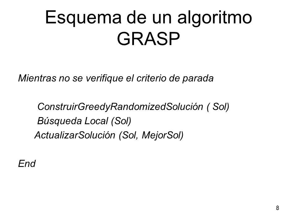 Esquema de un algoritmo GRASP