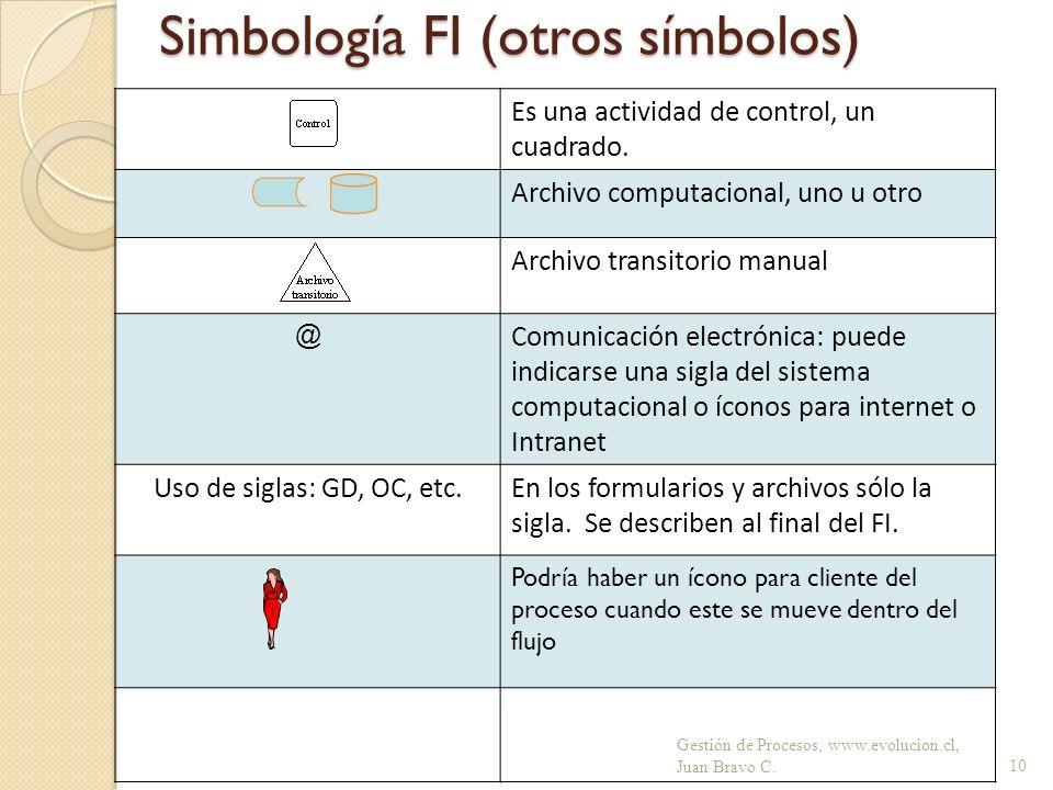 Simbología FI (otros símbolos)