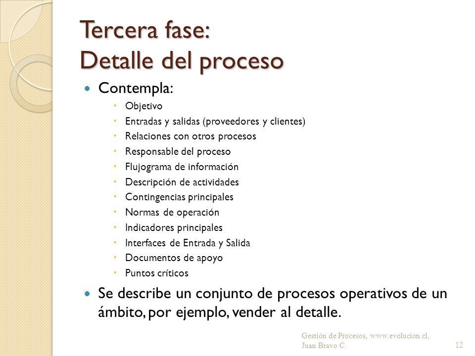 Tercera fase: Detalle del proceso
