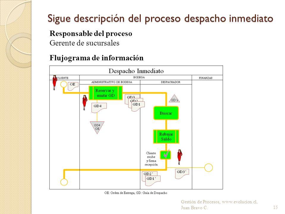 Sigue descripción del proceso despacho inmediato