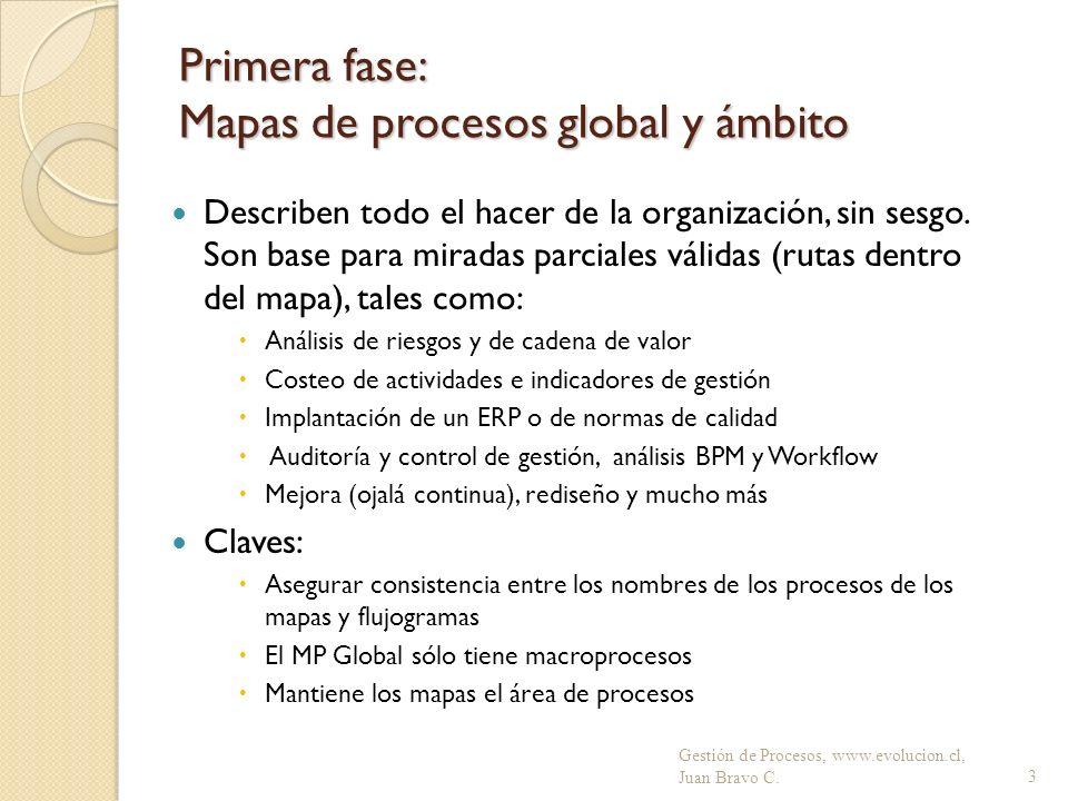 Primera fase: Mapas de procesos global y ámbito