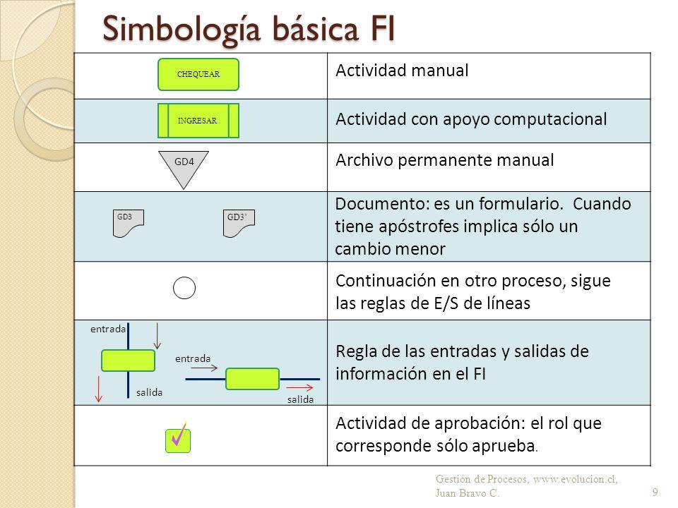Simbología básica FI Actividad manual