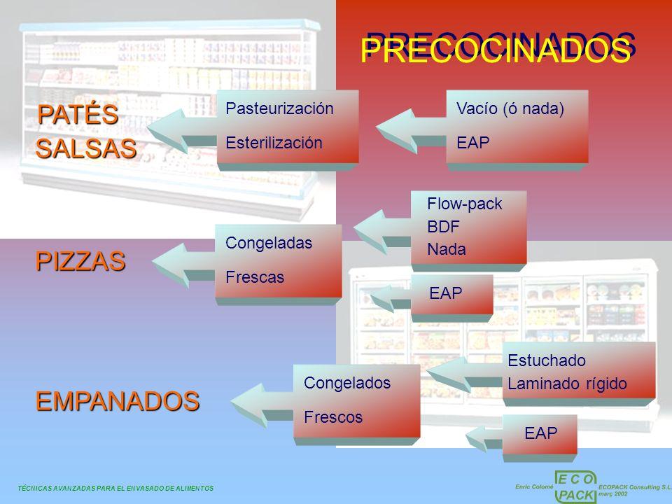 PRECOCINADOS PATÉS SALSAS PIZZAS EMPANADOS Pasteurización