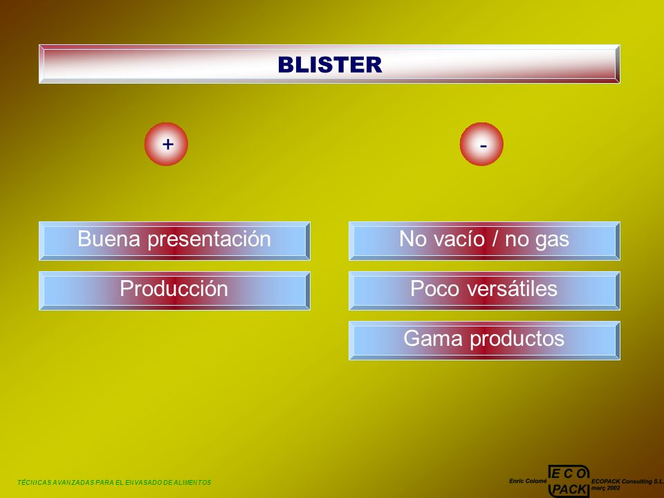BLISTER + - Buena presentación No vacío / no gas Producción