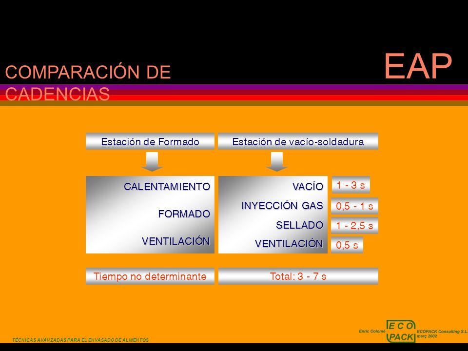 EAP COMPARACIÓN DE CADENCIAS Estación de Formado