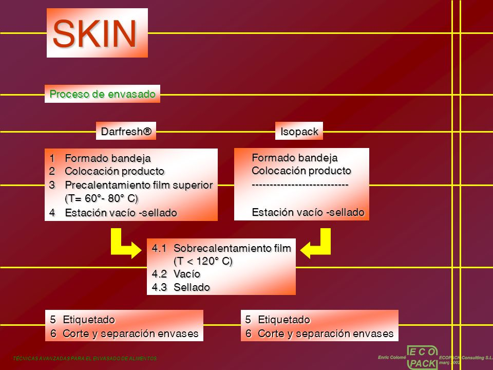 SKIN Proceso de envasado Darfresh® Isopack 1 Formado bandeja