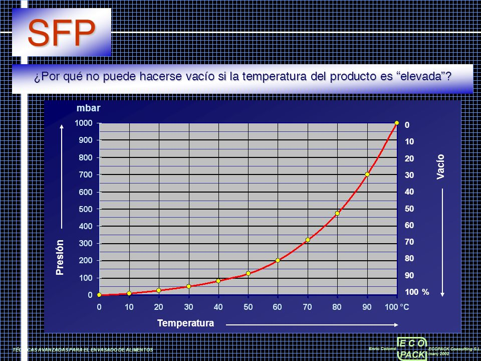 SFP ¿Por qué no puede hacerse vacío si la temperatura del producto es elevada Temperatura. Presión.