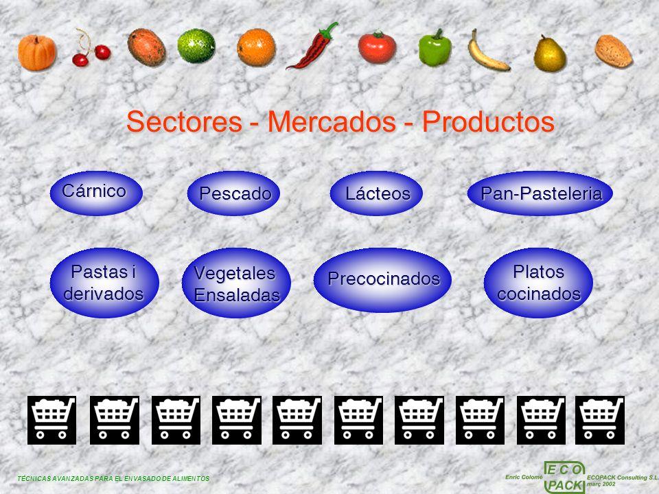 Sectores - Mercados - Productos