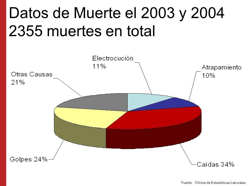 Datos de Muerte el 2003 y 2004 2355 muertes en total
