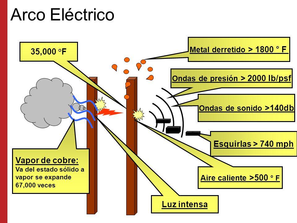 Metal derretido > 1800 ° F Ondas de presión > 2000 lb/psf