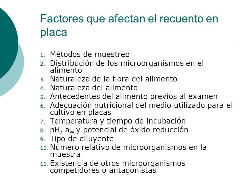 Factores que afectan el recuento en placa
