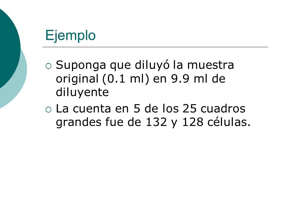 Ejemplo Suponga que diluyó la muestra original (0.1 ml) en 9.9 ml de diluyente.