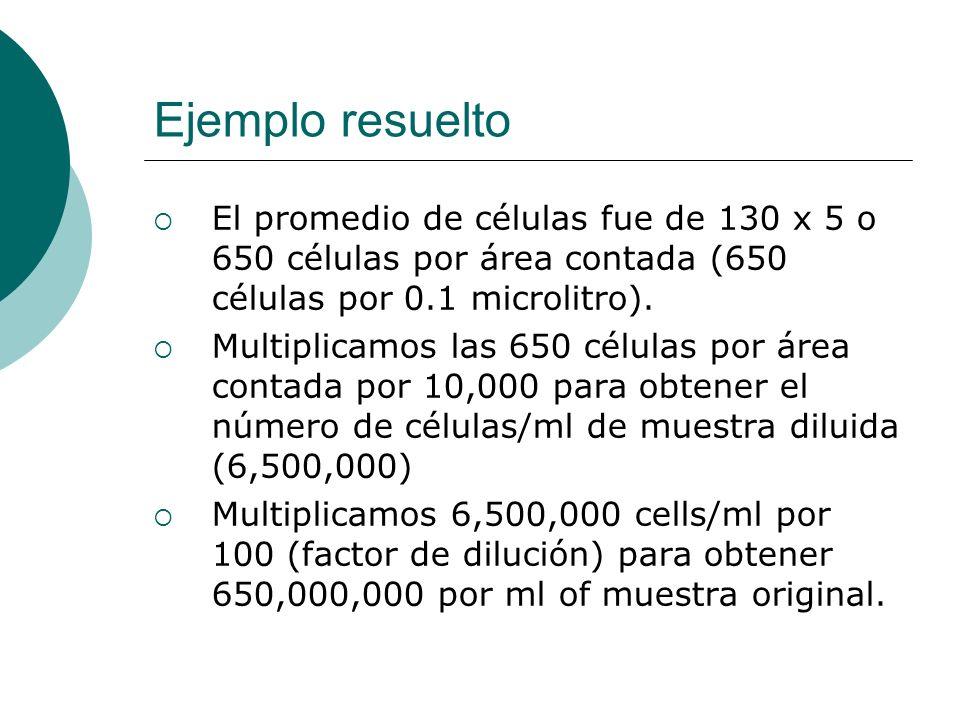 Ejemplo resuelto El promedio de células fue de 130 x 5 o 650 células por área contada (650 células por 0.1 microlitro).