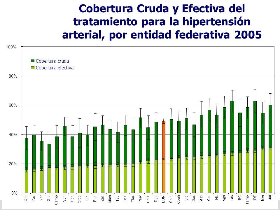 Cobertura Cruda y Efectiva del tratamiento para la hipertensión arterial, por entidad federativa 2005