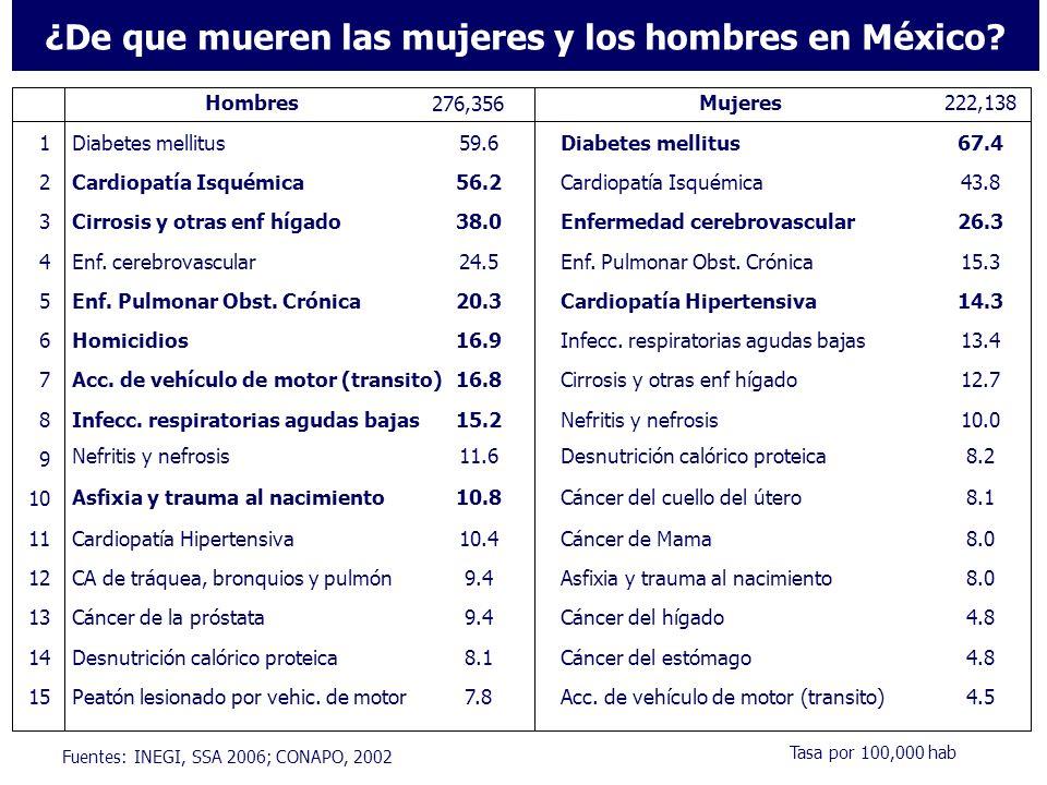 ¿De que mueren las mujeres y los hombres en México