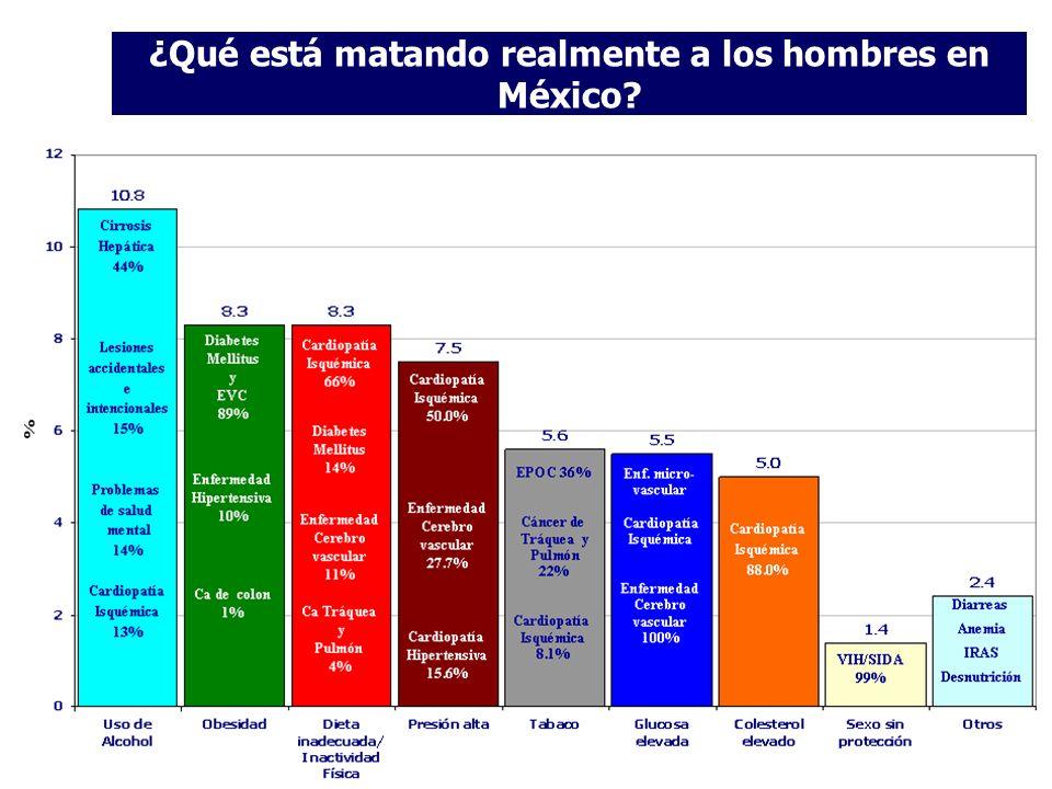 ¿Qué está matando realmente a los hombres en México