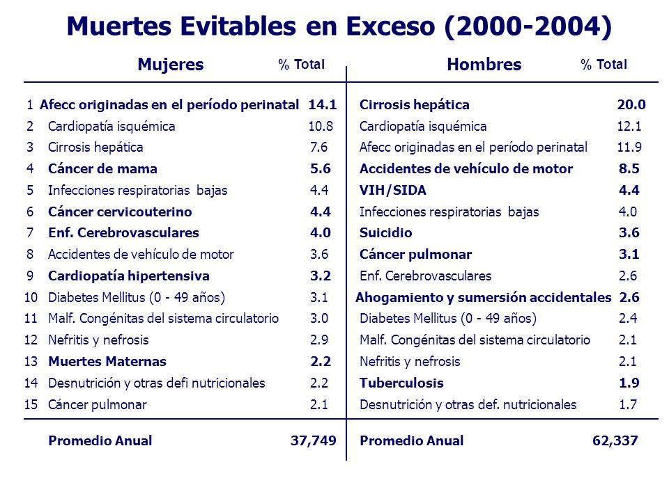 Muertes Evitables en Exceso (2000-2004)