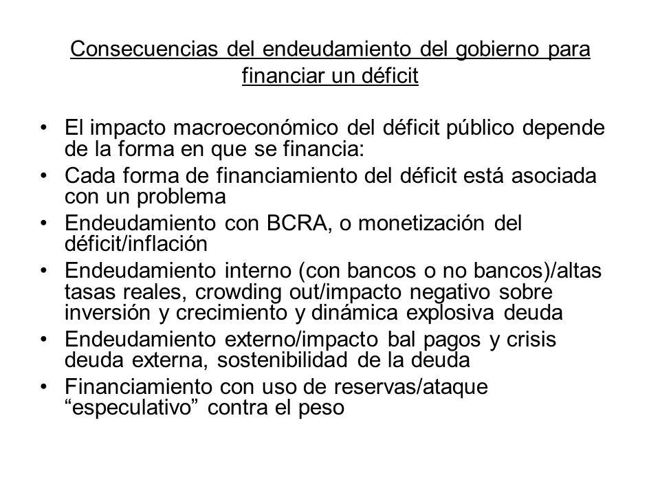 Consecuencias del endeudamiento del gobierno para financiar un déficit