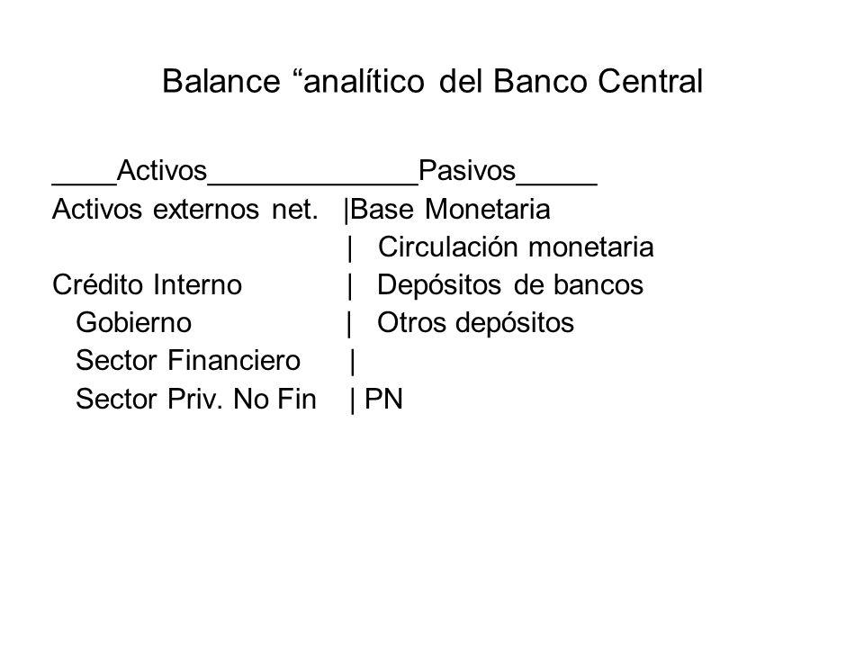 Balance analítico del Banco Central