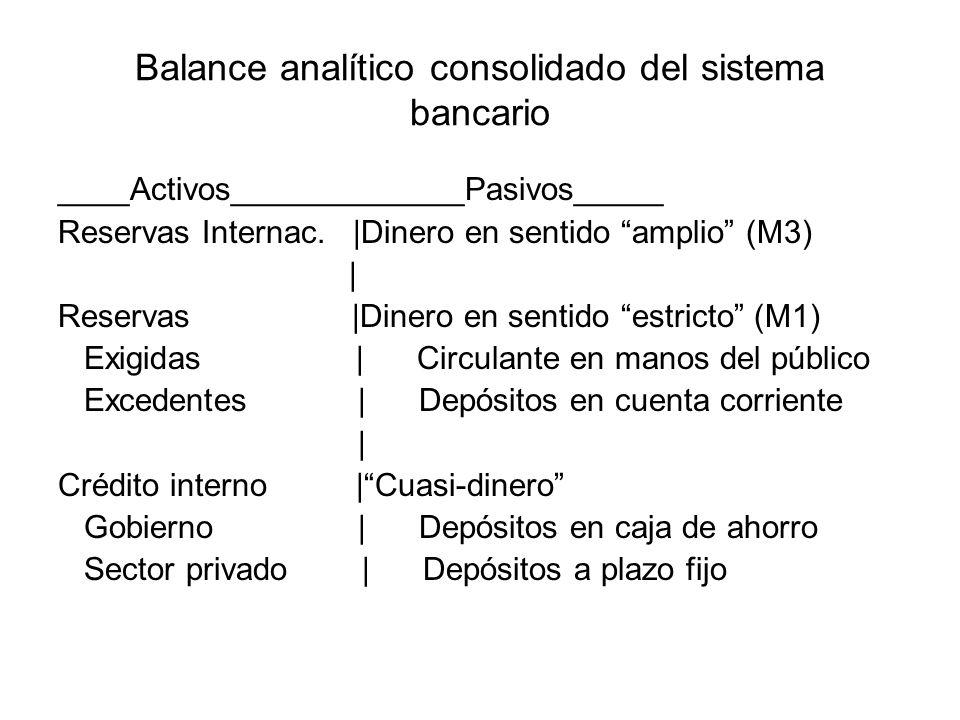 Balance analítico consolidado del sistema bancario