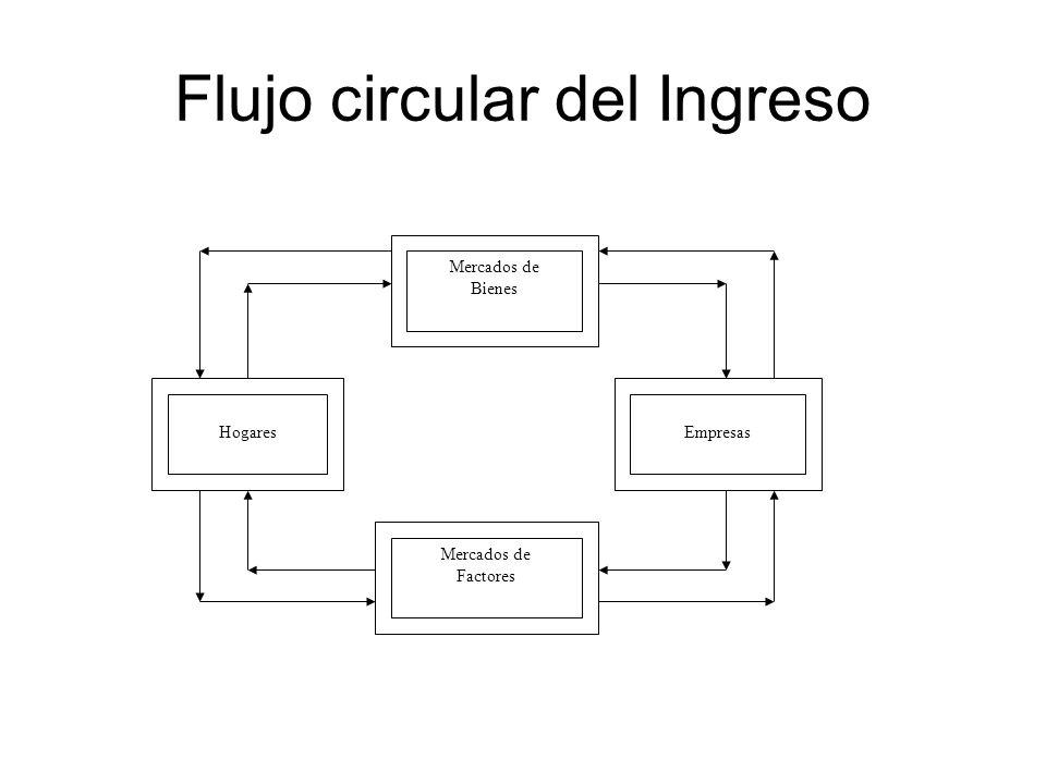 Flujo circular del Ingreso