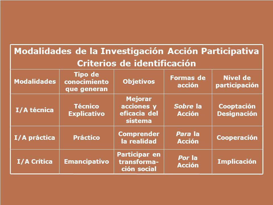 Modalidades de la Investigación Acción Participativa