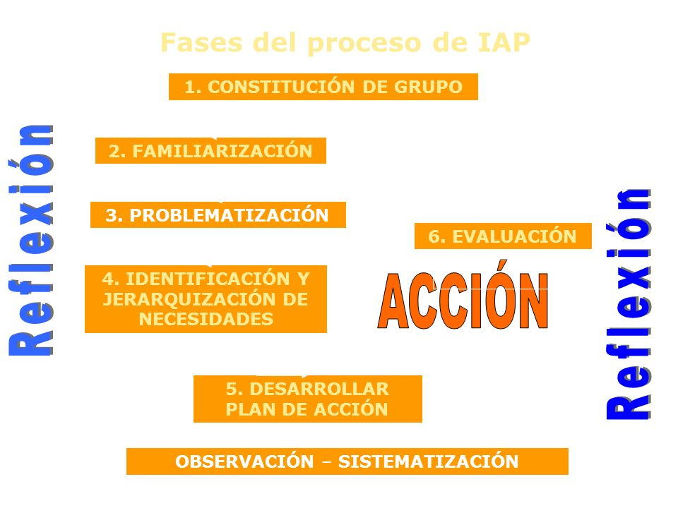 Reflexión Reflexión ACCIÓN Fases del proceso de IAP