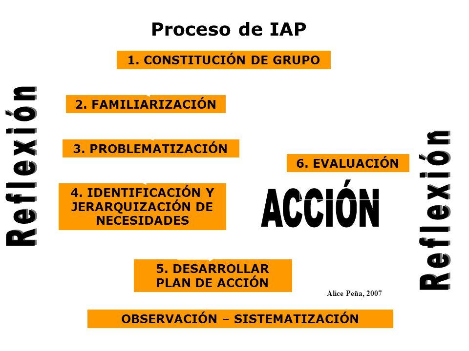 Reflexión Reflexión ACCIÓN Proceso de IAP 1. CONSTITUCIÓN DE GRUPO