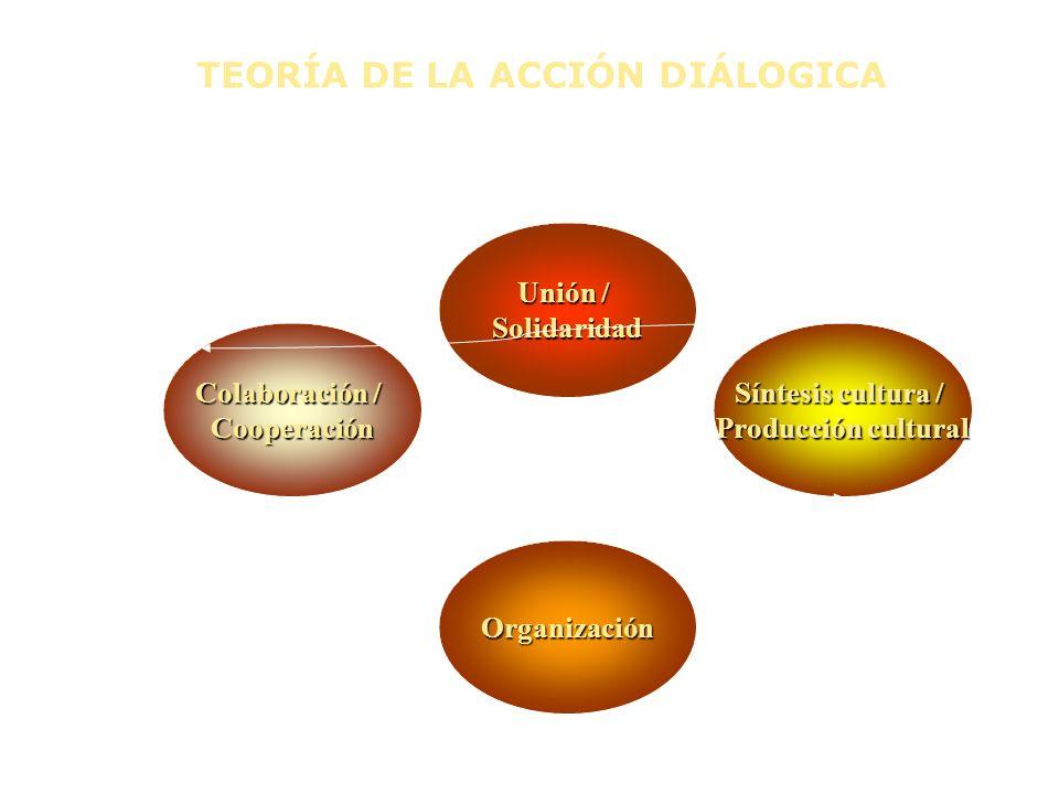 TEORÍA DE LA ACCIÓN DIÁLOGICA