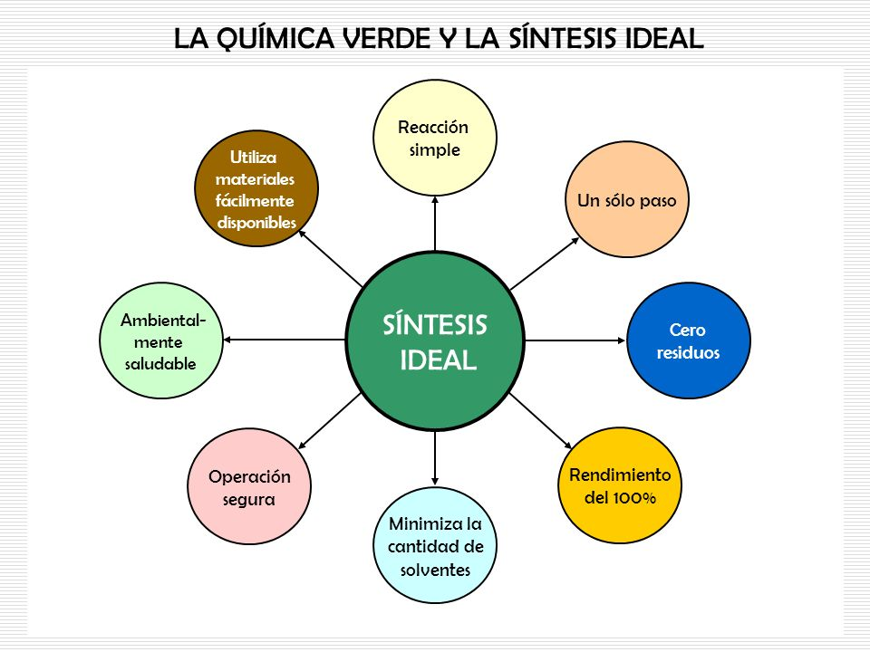 LA QUÍMICA VERDE Y LA SÍNTESIS IDEAL