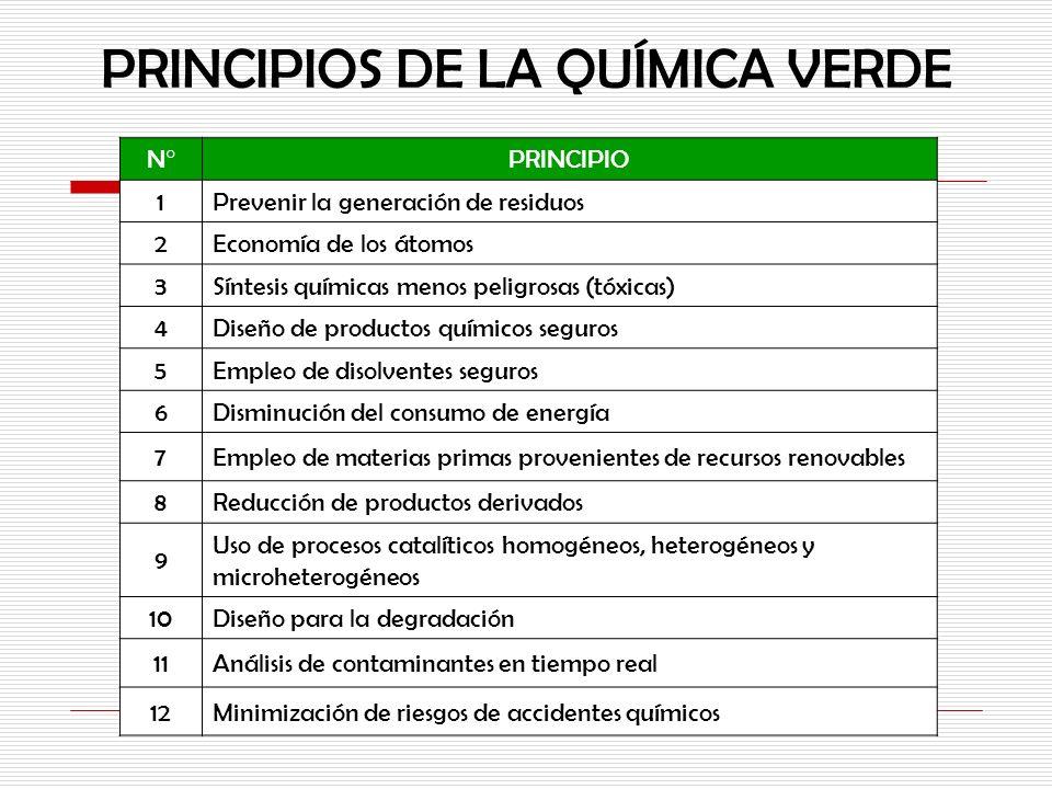 PRINCIPIOS DE LA QUÍMICA VERDE