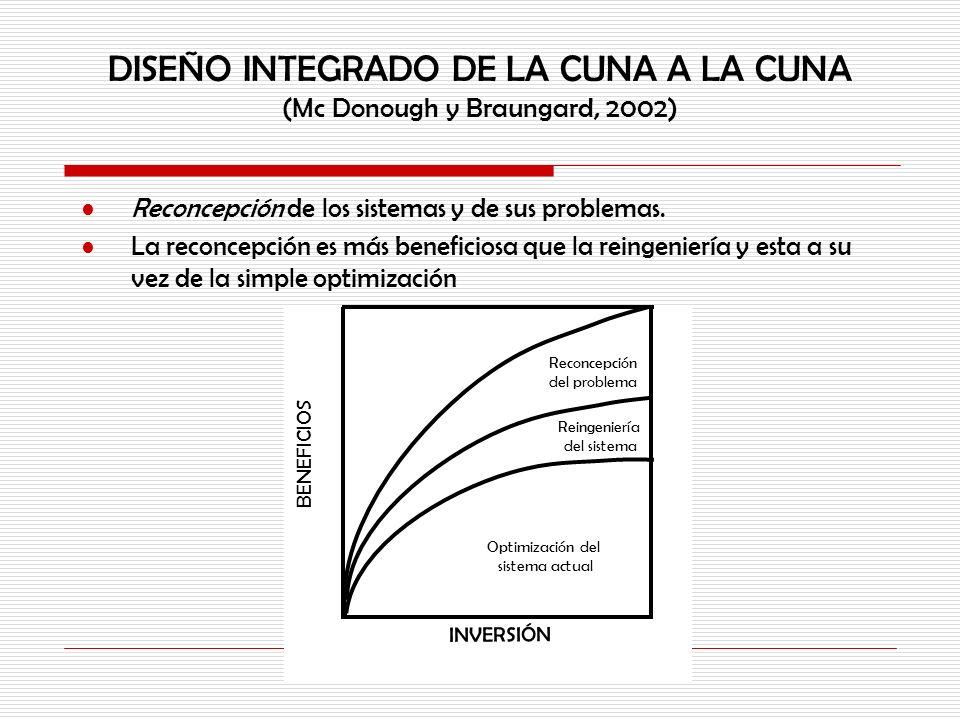 DISEÑO INTEGRADO DE LA CUNA A LA CUNA (Mc Donough y Braungard, 2002)